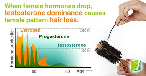 estrogen testosterone hair loss picture 1