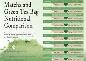 fenegreek tea vs green tea picture 19