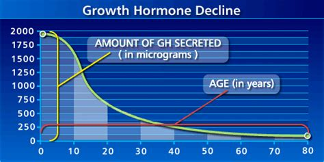 elevated hgh levels picture 9