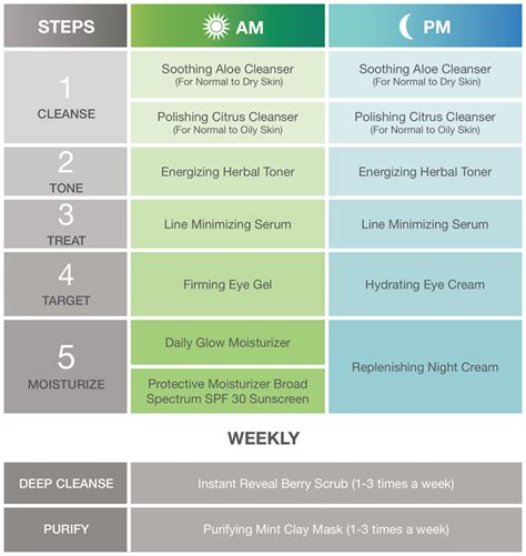 information of skin care regimens picture 1