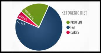mayo weight loss diet picture 3