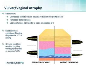 natural products for vagina atrophy picture 2