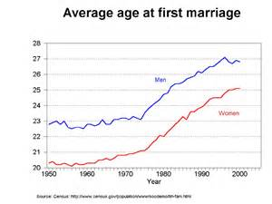marriage and aging picture 7