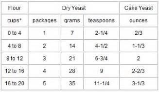 yeast measurements picture 2