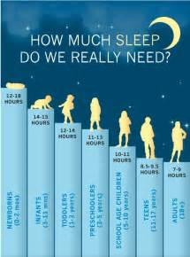 how long do kids need to sleep picture 2