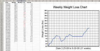 weight loss graphs picture 1