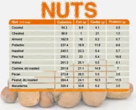 nut diet picture 3