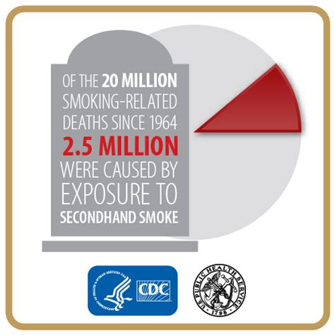 statistics about death from secondhand smoke picture 3