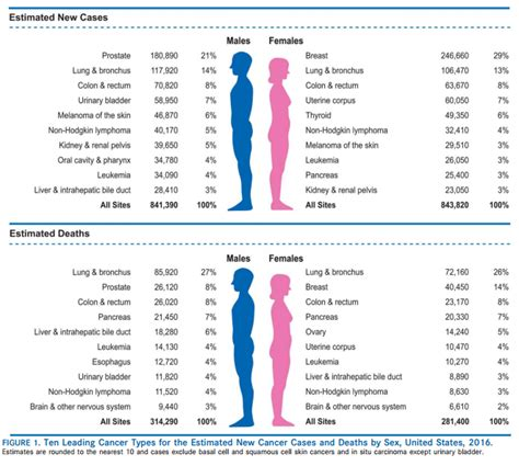 colon cancer cure rates picture 6
