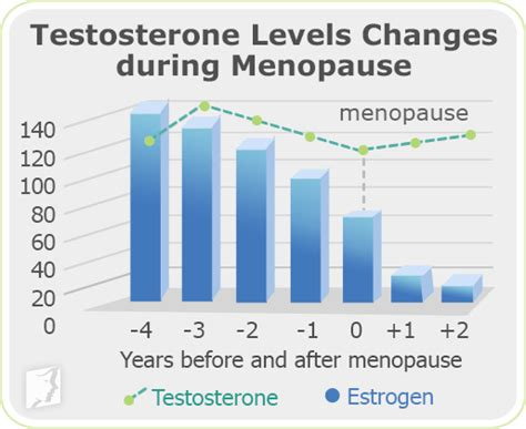 increasing post menopausal libido picture 3