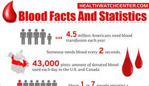can people with genital herpes donate blood picture 2