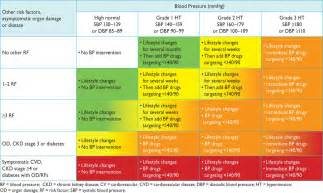 blood pressure guidelines 2014 picture 7