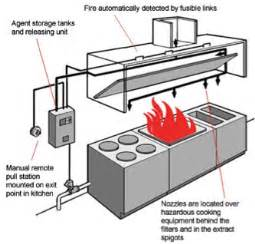 cook safe residential fire suppression range hood picture 1