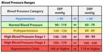 blood pressure ranges picture 2