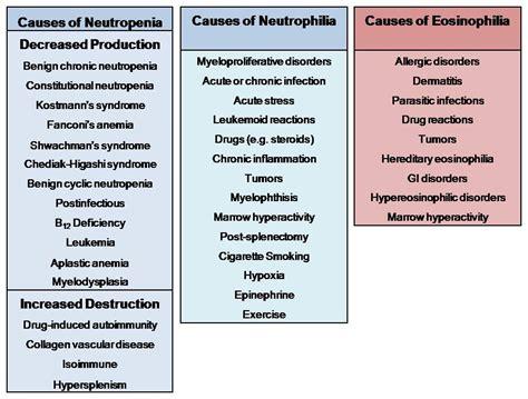 what autoimmune disease causes high neutrophils picture 2