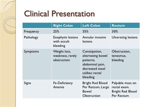 symptoms of colon cancer picture 6