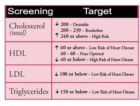 Cholesterol value picture 1