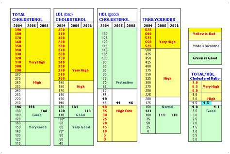 cholesterol scale chart picture 6