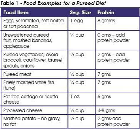 post surgicalgastro intestinal diet picture 18