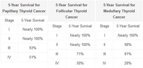 advanced thyroid cancer prognosis picture 19