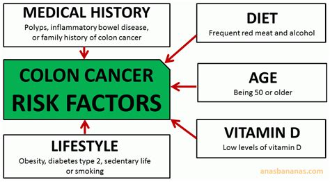 colon cancer risk factors picture 6