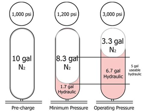 controlling bladder surge tank precharge pressure picture 7