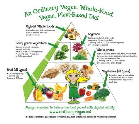 a vegan diet picture 5