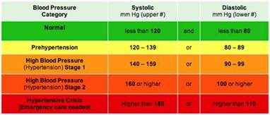 What are good blood pressure readings picture 10
