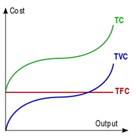 total cost curve wikipedia picture 7