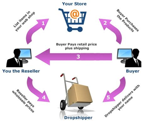 drop-ship order flow in malaysia picture 1