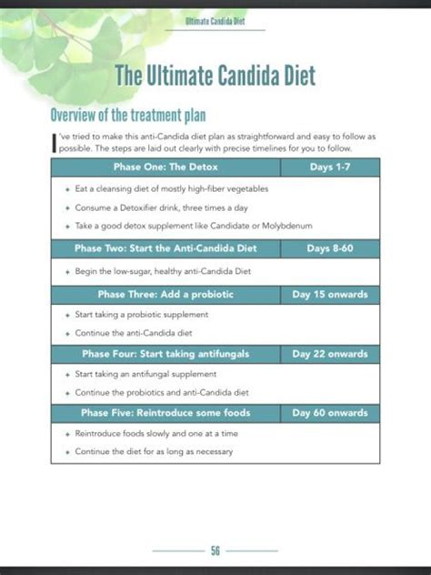 albicans; candida diet for contol picture 6
