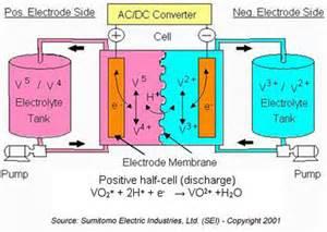 how to build vanadium battery picture 5