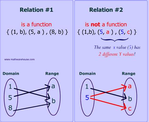 functions picture 14