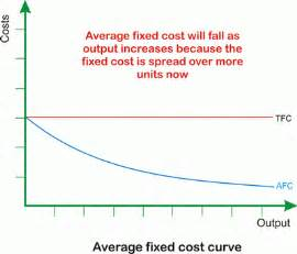total fixed curve picture 3