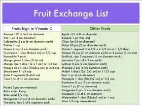 diabetic exchange lists for tropical foods picture 7