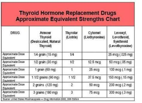 armour thyroid with out prescription picture 3