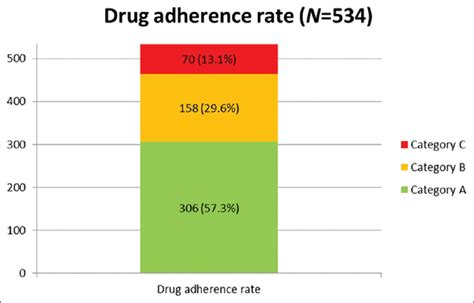 adherence rates for sleep aids picture 11