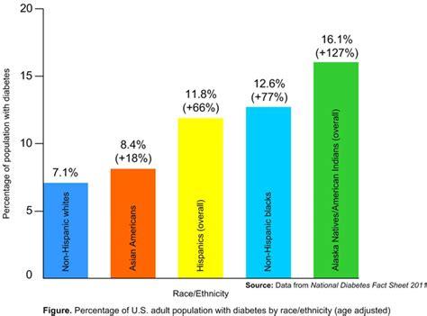 can diabetics use lip voltage? picture 11