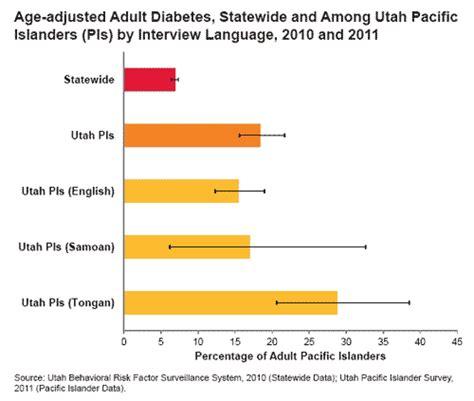 diabetics disparities picture 7