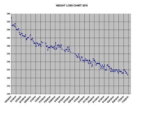 weight loss graphs picture 13