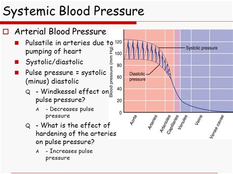 What is the difference of blood pressure for picture 3