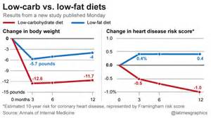 low fat diets and weight loss picture 1