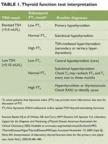 lab values in hyperthyroidism picture 1