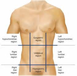 right lower quadrant pain liver picture 10