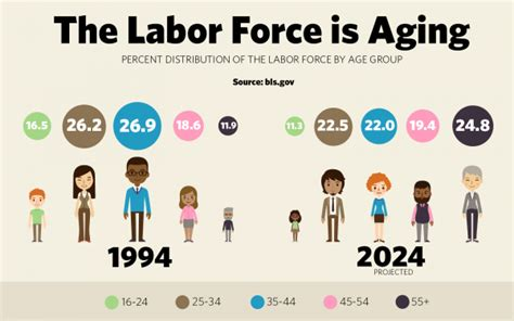 and the aging workforce picture 5