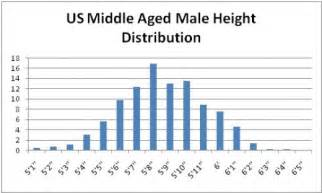 average size for white males picture 11