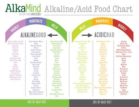 acid diet picture 14