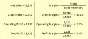 weight loss product profit margins picture 9