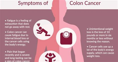 what are the symptoms of colon cancer picture 3