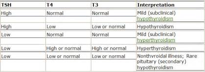 blood tests for low thyroid function picture 2
